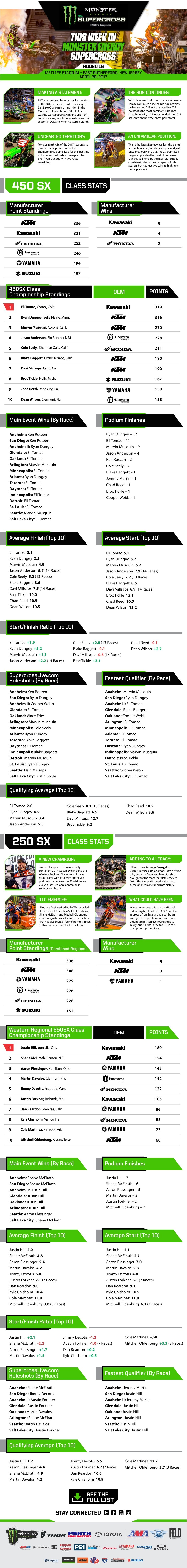 This Week In Supercross East Rutherford Supercross Live